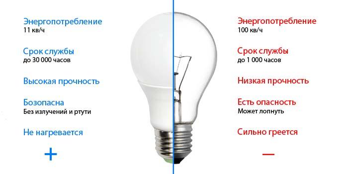 сравнение лампочек